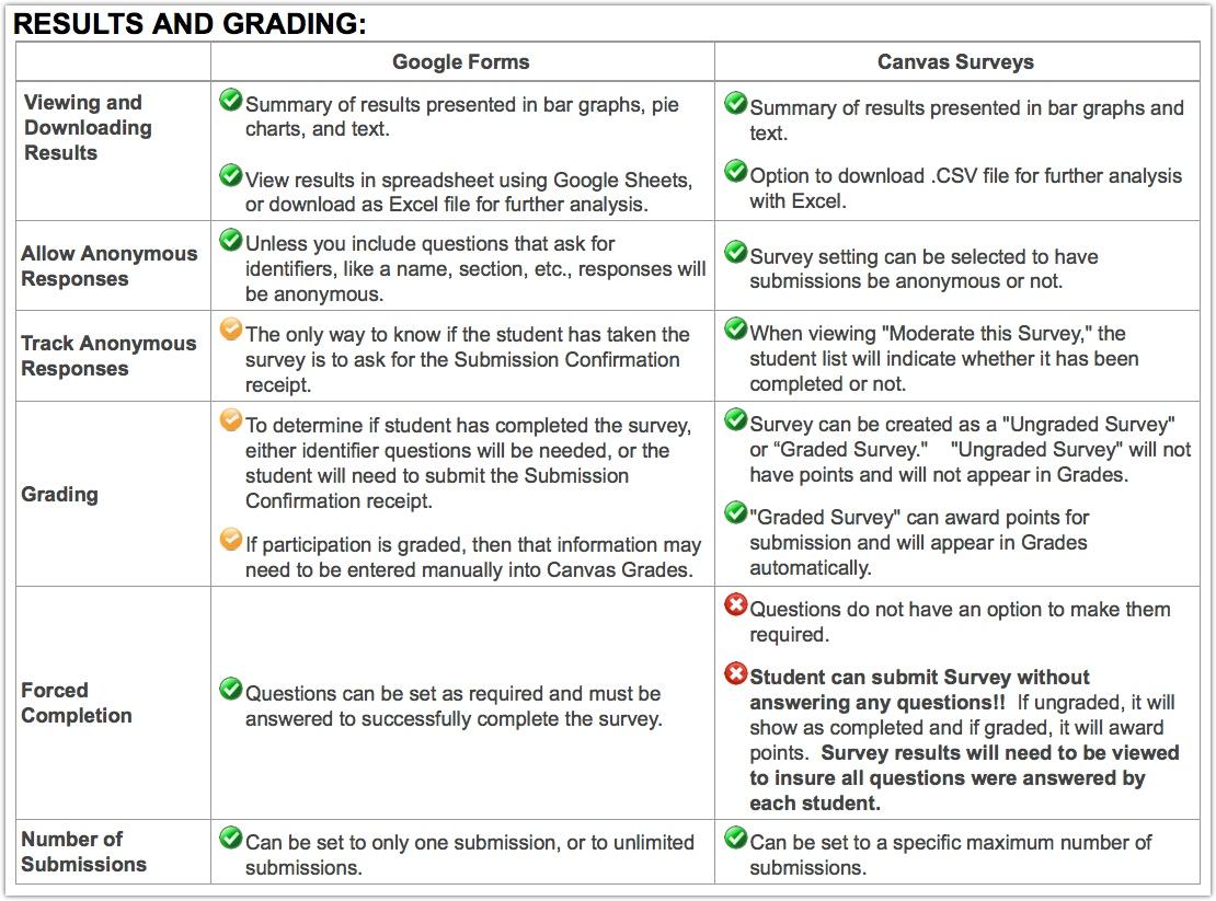 marymac / Session 71: Google Forms